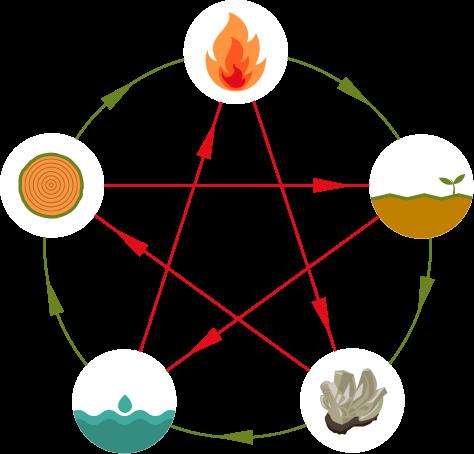 Les cinq éléments, eau, bois, feu, métal, terre